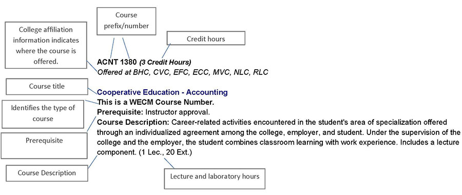 combined colleges 2018 2019 catalog course description help screen